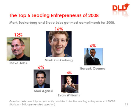 top-entrepreneurs-dld
