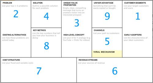 Lean Startup Business Model Canvas Lean Canvas